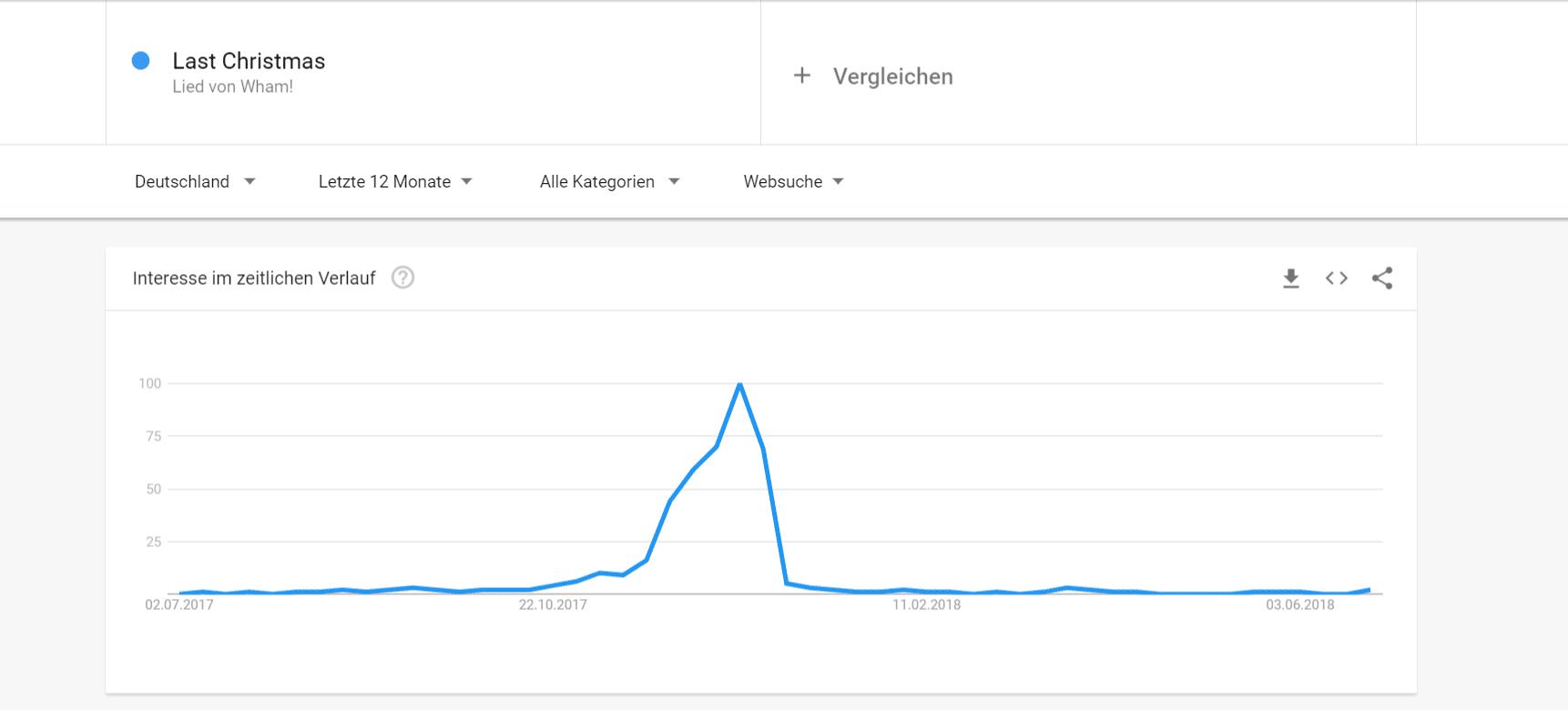 Beispielhafte Suchanfrage bei Google Trends