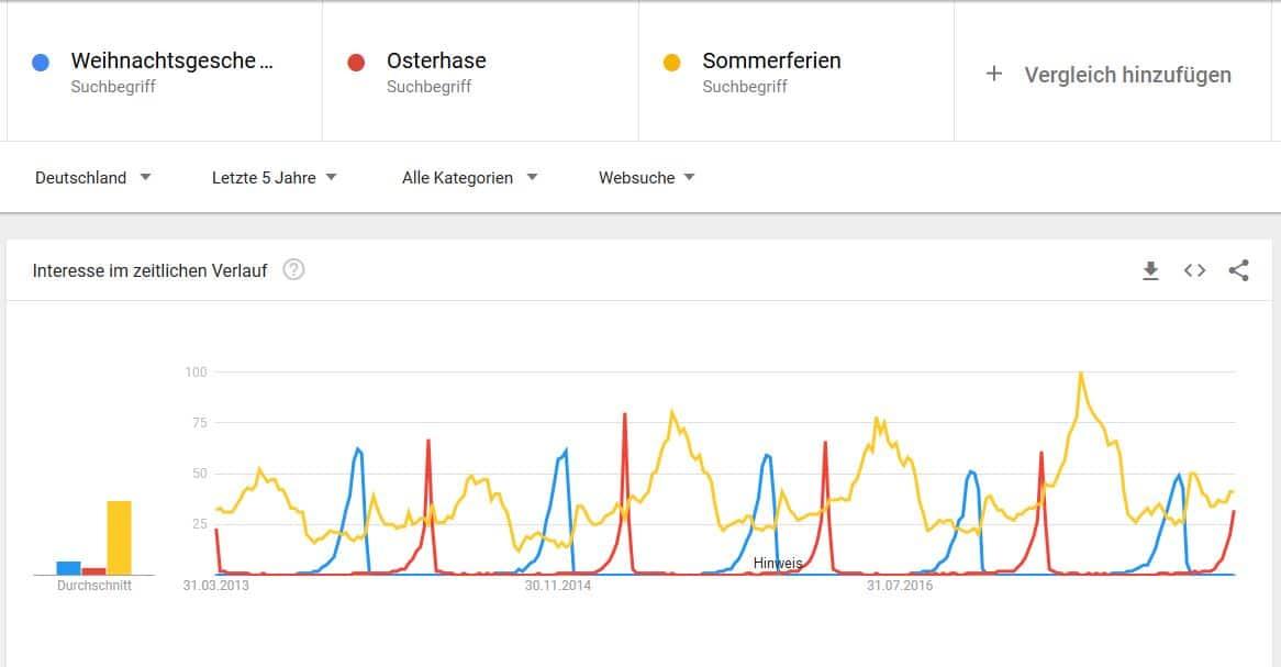"""Google Trends für """"Osterhase, Sommerferien Weihnachtsgeschenke"""""""