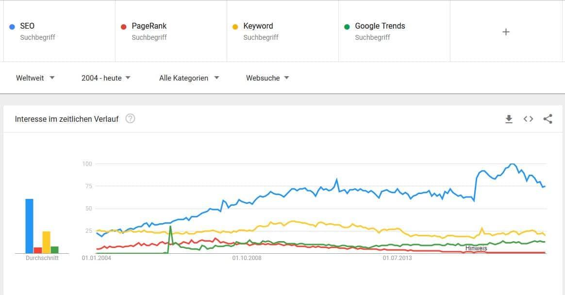 "Google Trends für ""SEO, Keyword, PageRank"""
