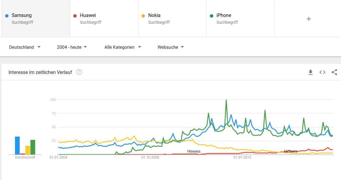 """Google Trends für """"Samsung, Huawei, Nokia, iPhone"""""""