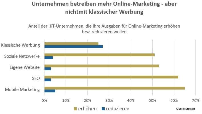 Unternehmen betreiben mehr online-marketing