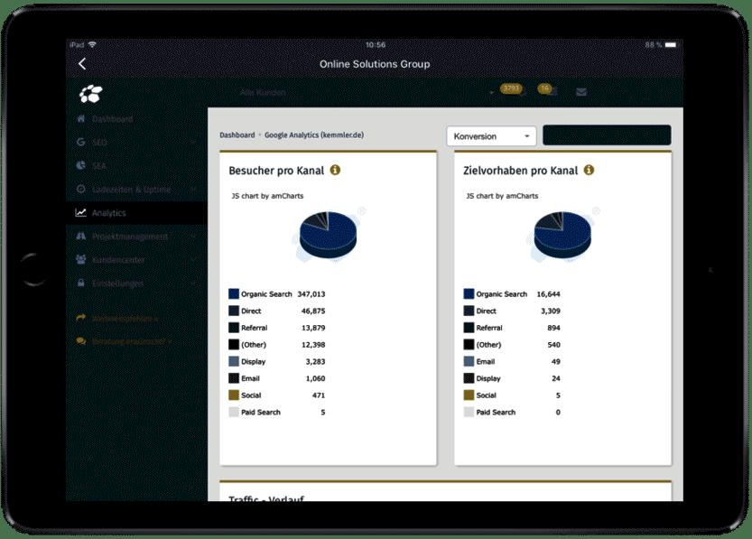 Analytics Besucher pro Kanal