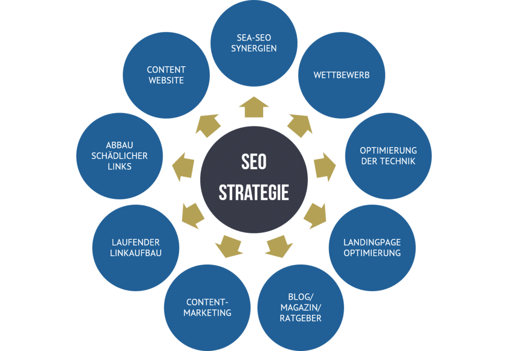 SEO Strategie