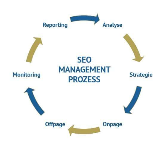 Ablauf eines SEO Management Prozesses